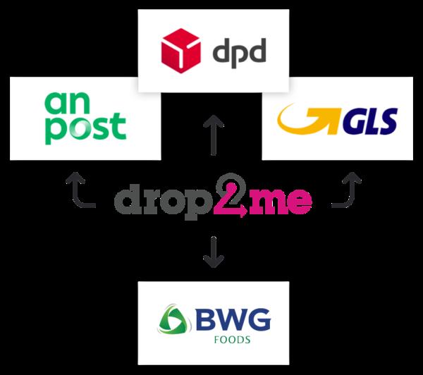 drop2me partners